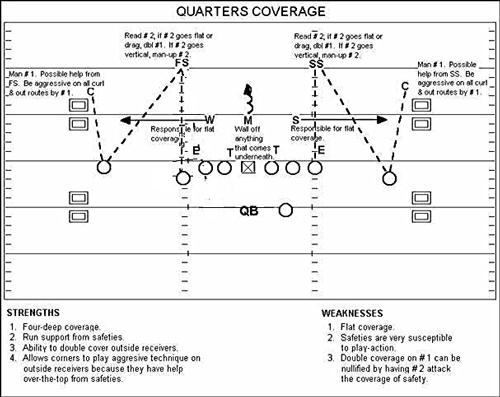 Quarters Coverage Defense